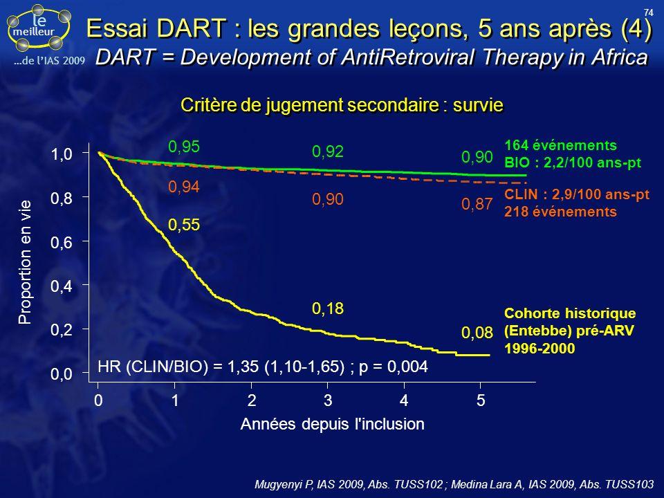 le meilleur …de lIAS 2009 Essai DART : les grandes leçons, 5 ans après (4) DART = Development of AntiRetroviral Therapy in Africa 0,90 0,92 0,95 0 1 2
