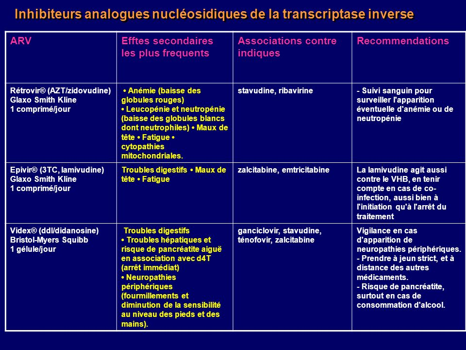Inhibiteurs analogues nucléosidiques de la transcriptase inverse ARVEfftes secondaires les plus frequents Associations contre indiques Recommendations