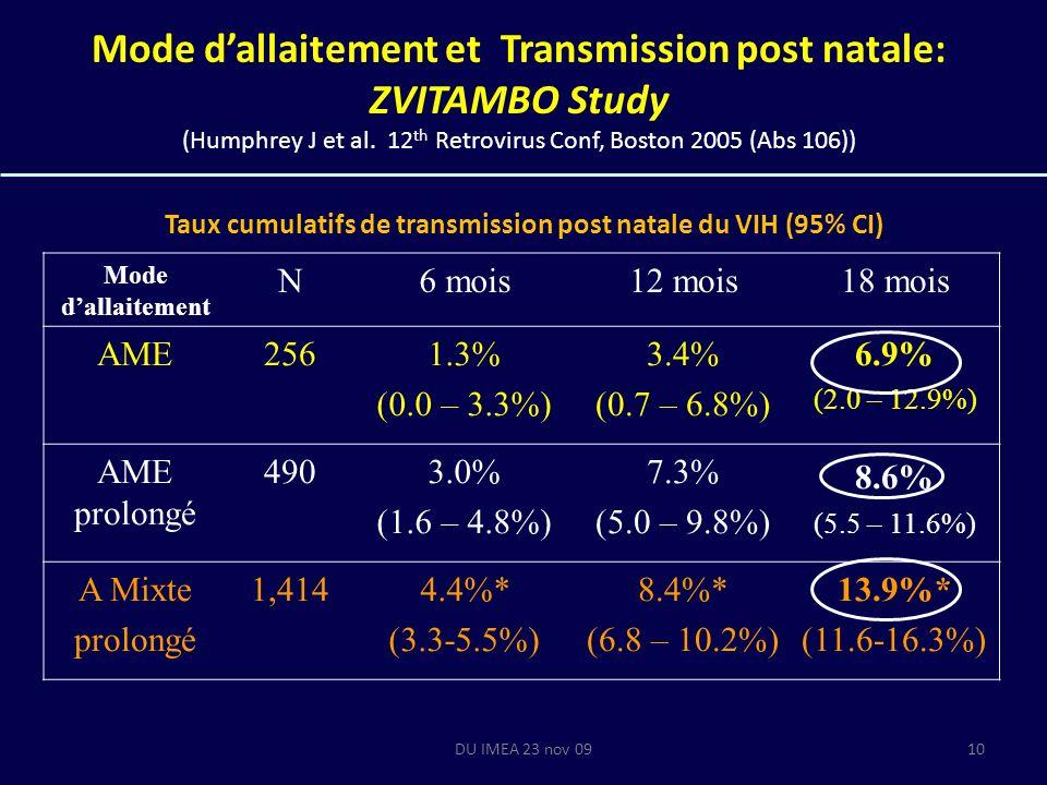 DU IMEA 23 nov 0910 Mode dallaitement et Transmission post natale: ZVITAMBO Study (Humphrey J et al. 12 th Retrovirus Conf, Boston 2005 (Abs 106)) Mod