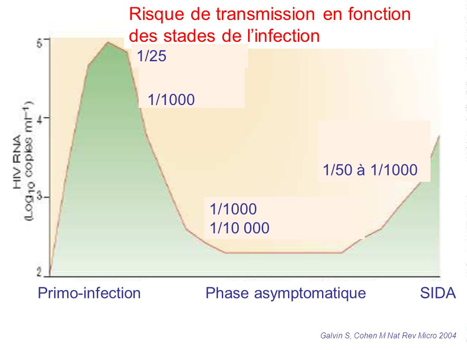 Risque de transmission en fonction des stades de linfection Primo-infectionPhase asymptomatique SIDA 1/1000 1/10 000 1/25 1/50 à 1/1000 Galvin S, Cohe