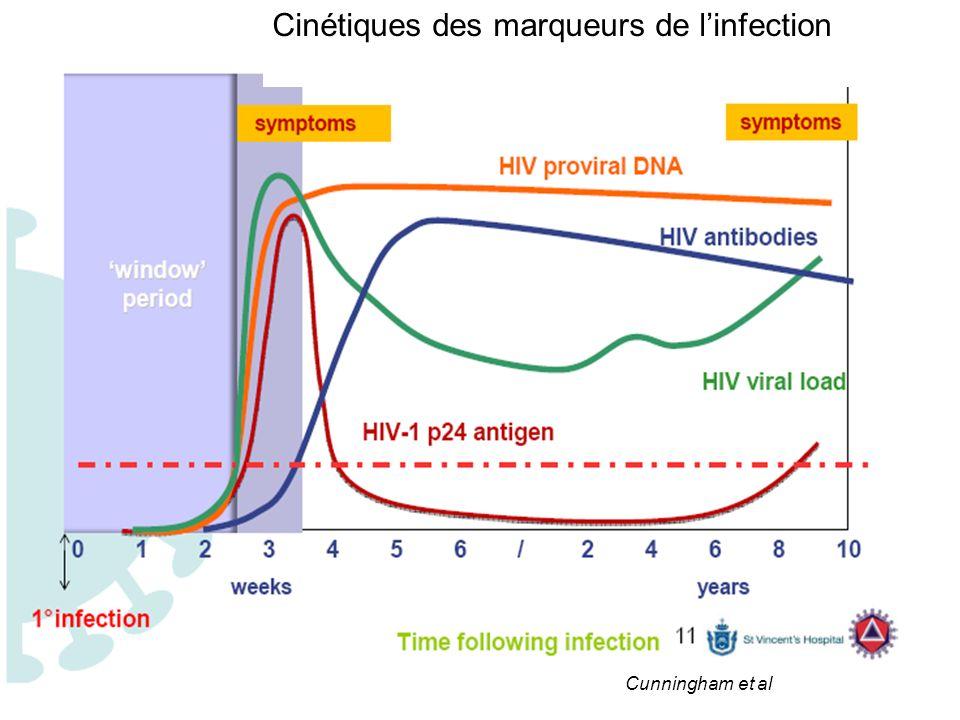 Cinétiques des marqueurs de linfection Cunningham et al