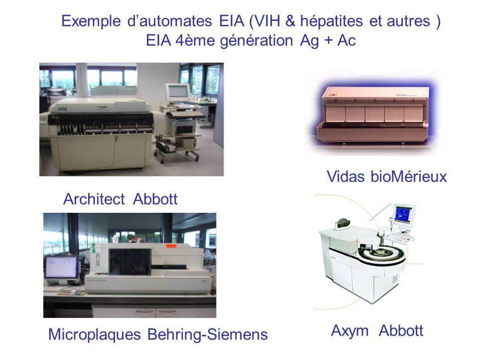 Exemple dautomates EIA (VIH & hépatites et autres ) EIA 4ème génération Ag + Ac Architect Abbott Axym Abbott Vidas bioMérieux Microplaques Behring-Sie