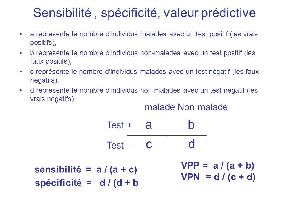 Sensibilité, spécificité, valeur prédictive a représente le nombre d'individus malades avec un test positif (les vrais positifs), b représente le nomb