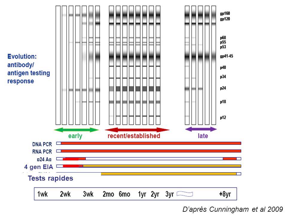 Daprès Cunningham et al 2009 Tests rapides 4 gen EIA