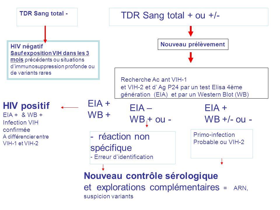 TDR Sang total + ou +/- HIV négatif Sauf exposition VIH dans les 3 mois précédents ou situations dimmunosuppression profonde ou de variants rares Rech