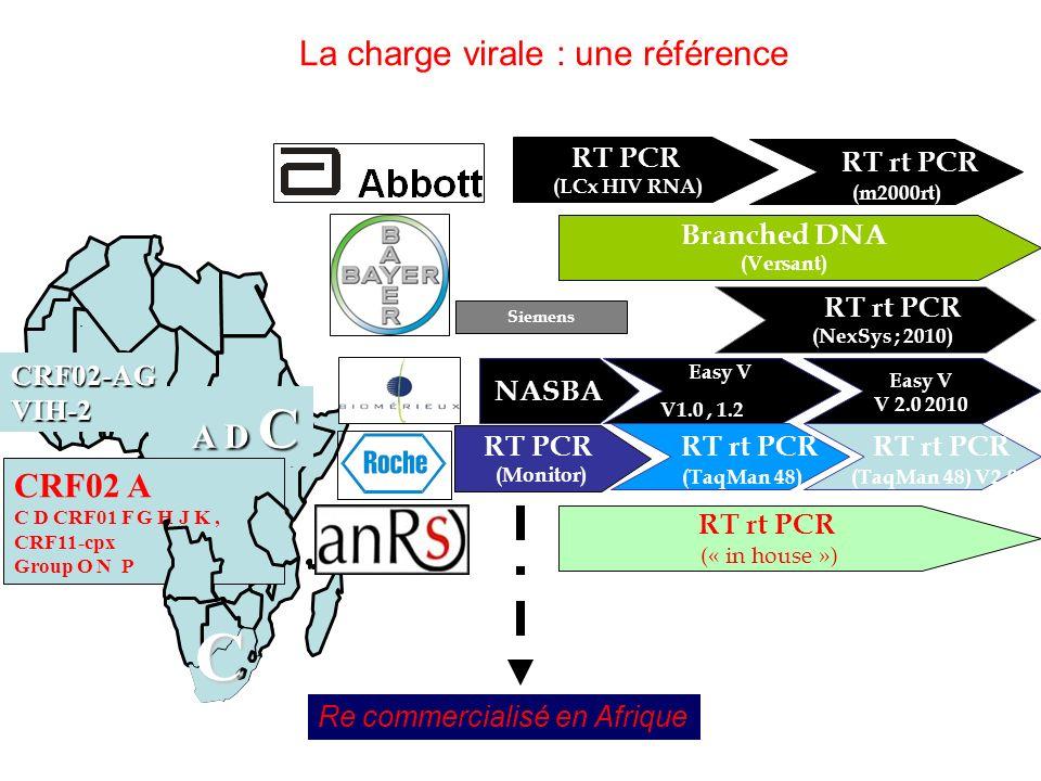La charge virale : une référence A D C A D C CRF02 A C D CRF01 F G H J K, CRF11-cpx Group O N P CRF02-AGVIH-2 C Branched DNA (Versant) RT rt PCR (NexS