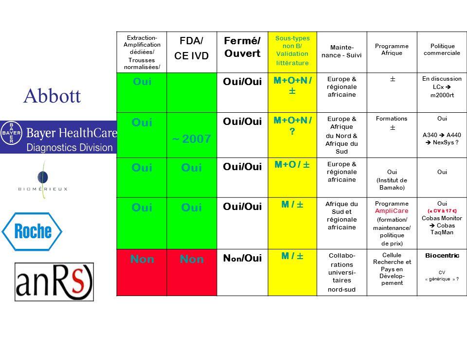 Extraction- Amplification dédiées/ Trousses normalisées/ FDA/ CE IVD Fermé/ Ouvert Sous-types non B/ Validation littérature Mainte- nance - Suivi Prog