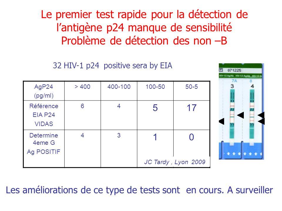Le premier test rapide pour la détection de lantigène p24 manque de sensibilité Problème de détection des non –B AgP24 (pg/ml) > 400400-100100-5050-5