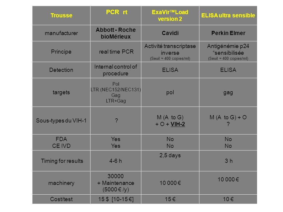 Trousse PCR rt ExaVirLoad version 2 ELISA ultra sensible manufacturer Abbott - Roche bioMérieux CavidiPerkin Elmer Principe real time PCR Activité tra