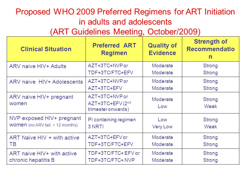 Proposed WHO 2009 Preferred Regimens for ART Initiation in adults and adolescents (ART Guidelines Meeting, October/2009) Clinical Situation Preferred