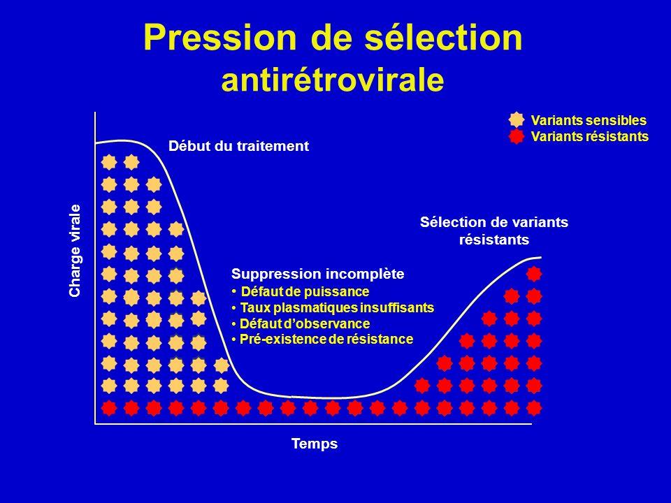 Pression de sélection antirétrovirale Sélection de variants résistants Suppression incomplète Défaut de puissance Taux plasmatiques insuffisants Défau