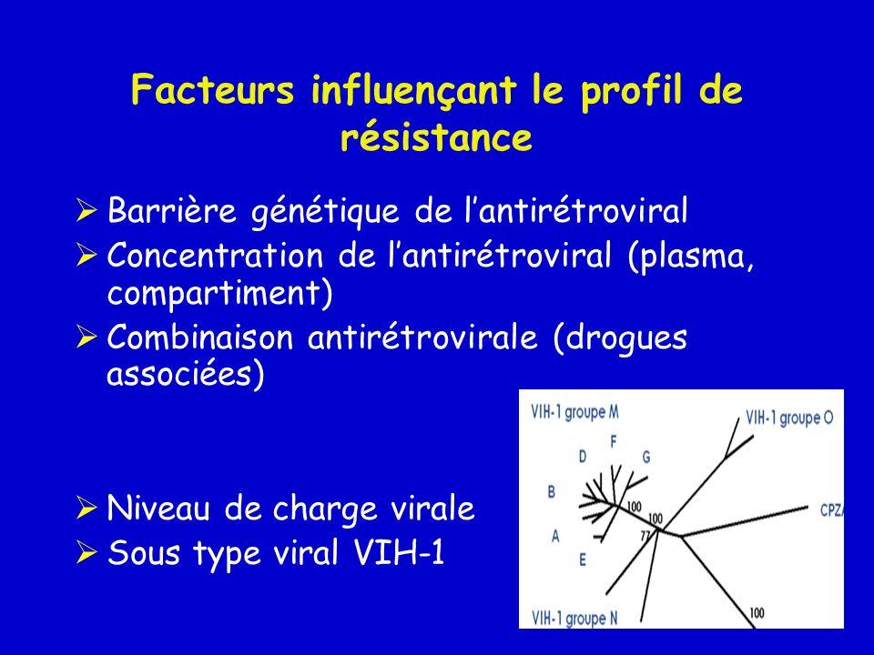 Facteurs influençant le profil de résistance Barrière génétique de lantirétroviral Concentration de lantirétroviral (plasma, compartiment) Combinaison