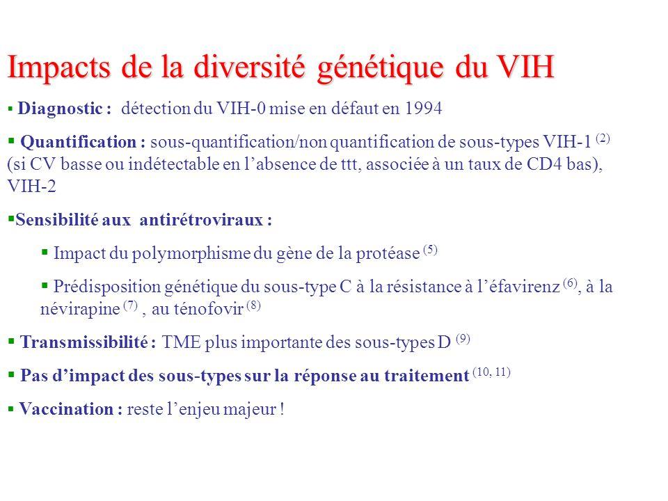 Impacts de la diversité génétique du VIH Diagnostic : détection du VIH-0 mise en défaut en 1994 Quantification : sous-quantification/non quantificatio