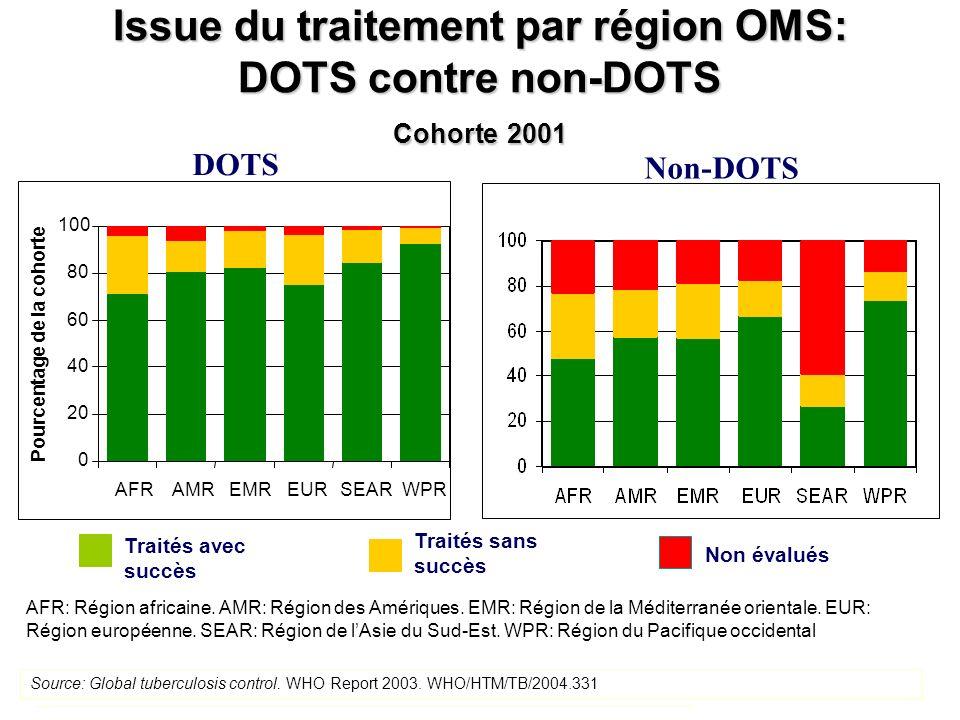 Issue du traitement par région OMS: DOTS contre non-DOTS Cohorte 2001 DOTS Non-DOTS Traités avec succès Traités sans succès Non évalués Source: Global