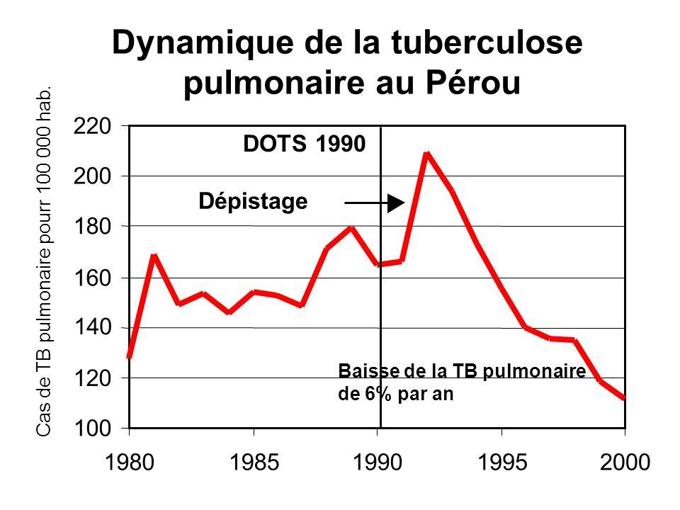 Dynamique de la tuberculose pulmonaire au Pérou 100 120 140 160 180 200 220 19801985199019952000 Cas de TB pulmonaire pourr 100 000 hab. DOTS 1990 Bai