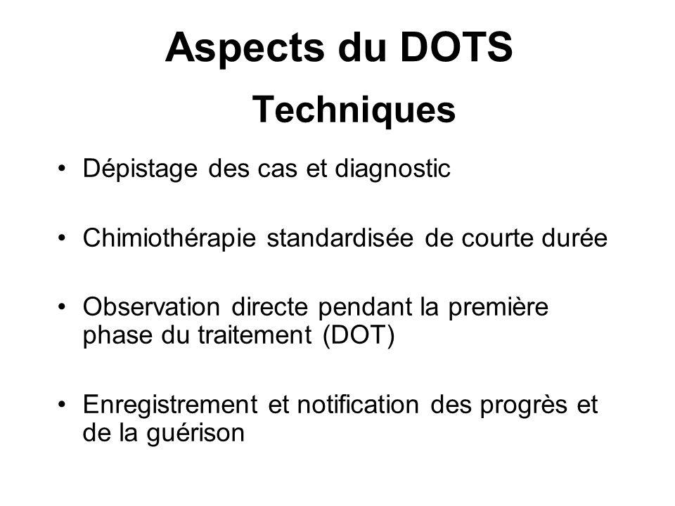 Aspects du DOTS Techniques Dépistage des cas et diagnostic Chimiothérapie standardisée de courte durée Observation directe pendant la première phase d