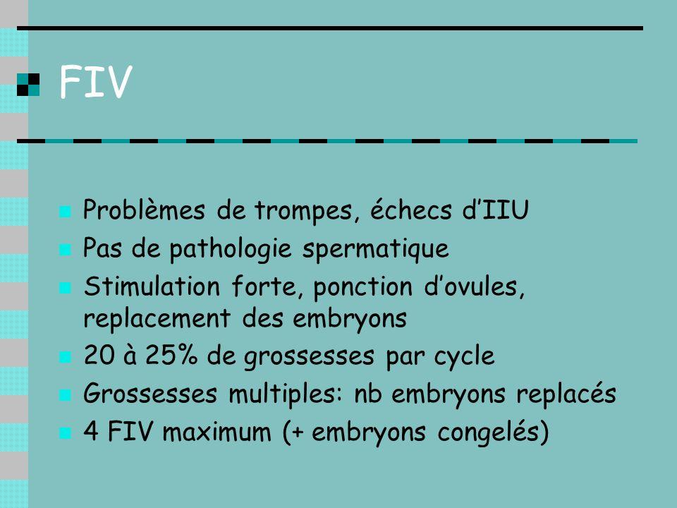 FIV Problèmes de trompes, échecs dIIU Pas de pathologie spermatique Stimulation forte, ponction dovules, replacement des embryons 20 à 25% de grossess