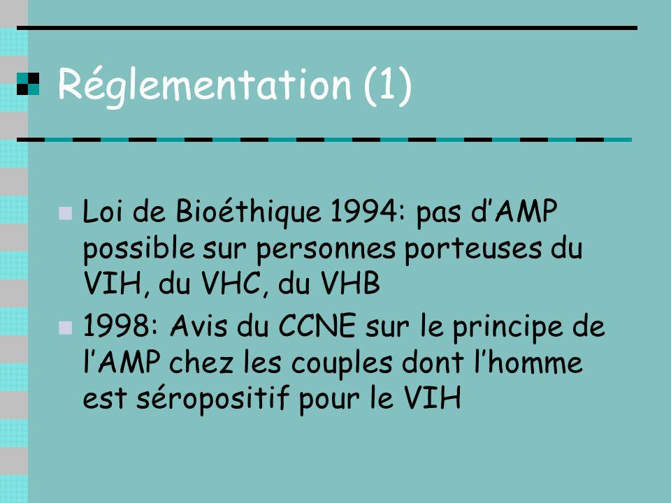 Réglementation (1) Loi de Bioéthique 1994: pas dAMP possible sur personnes porteuses du VIH, du VHC, du VHB 1998: Avis du CCNE sur le principe de lAMP