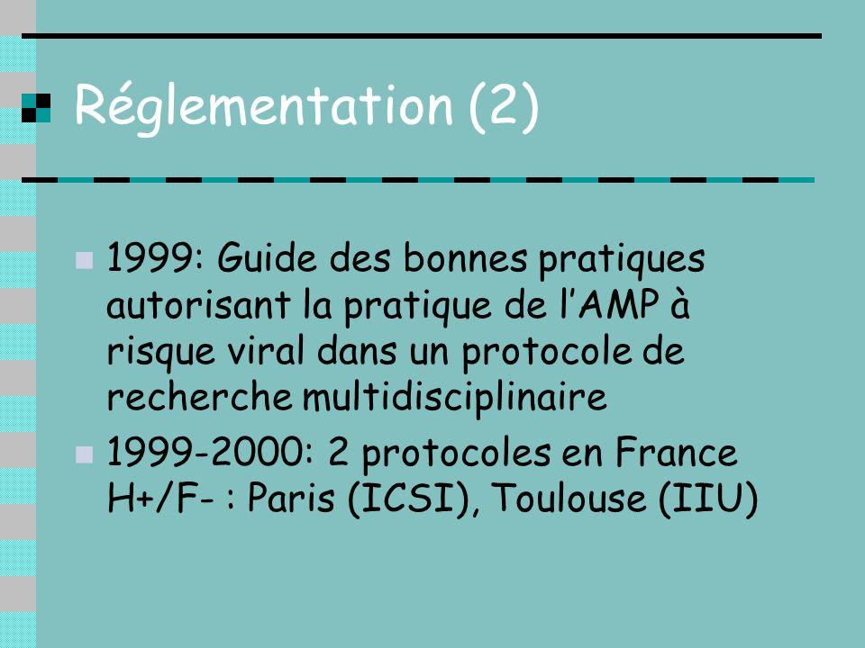 Réglementation (2) 1999: Guide des bonnes pratiques autorisant la pratique de lAMP à risque viral dans un protocole de recherche multidisciplinaire 19