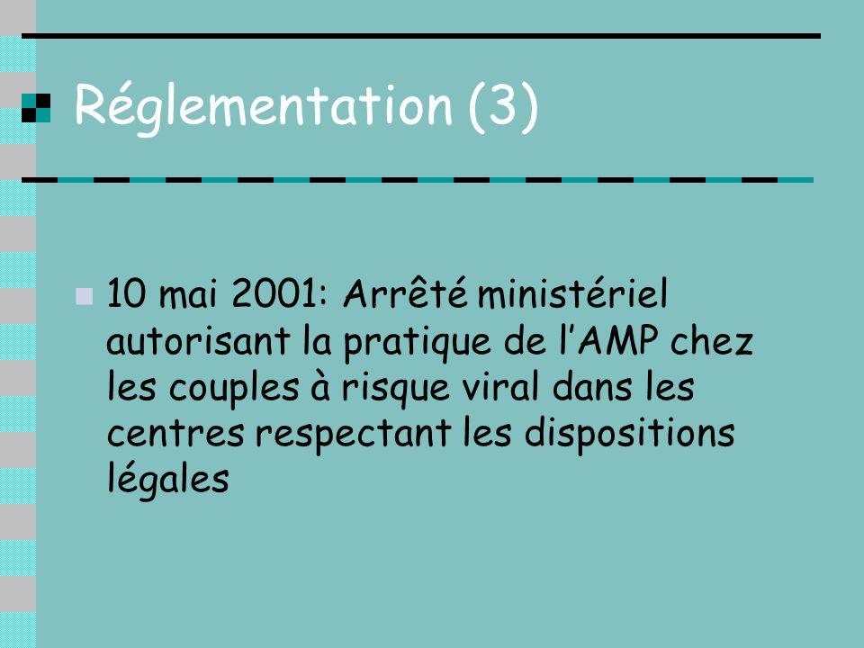 Réglementation (3) 10 mai 2001: Arrêté ministériel autorisant la pratique de lAMP chez les couples à risque viral dans les centres respectant les disp
