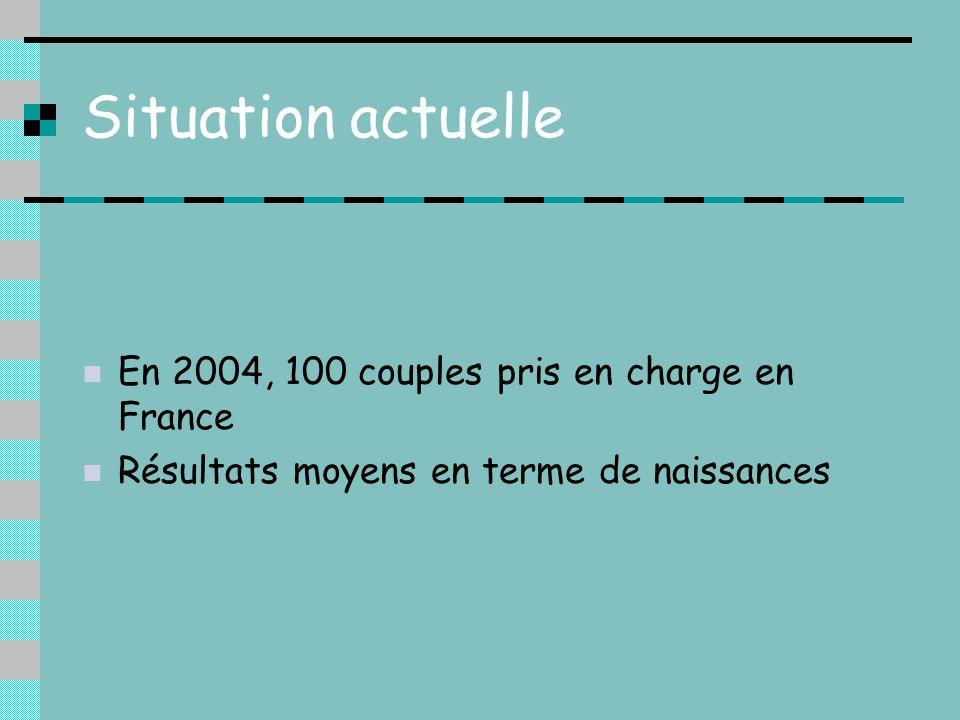 Situation actuelle En 2004, 100 couples pris en charge en France Résultats moyens en terme de naissances