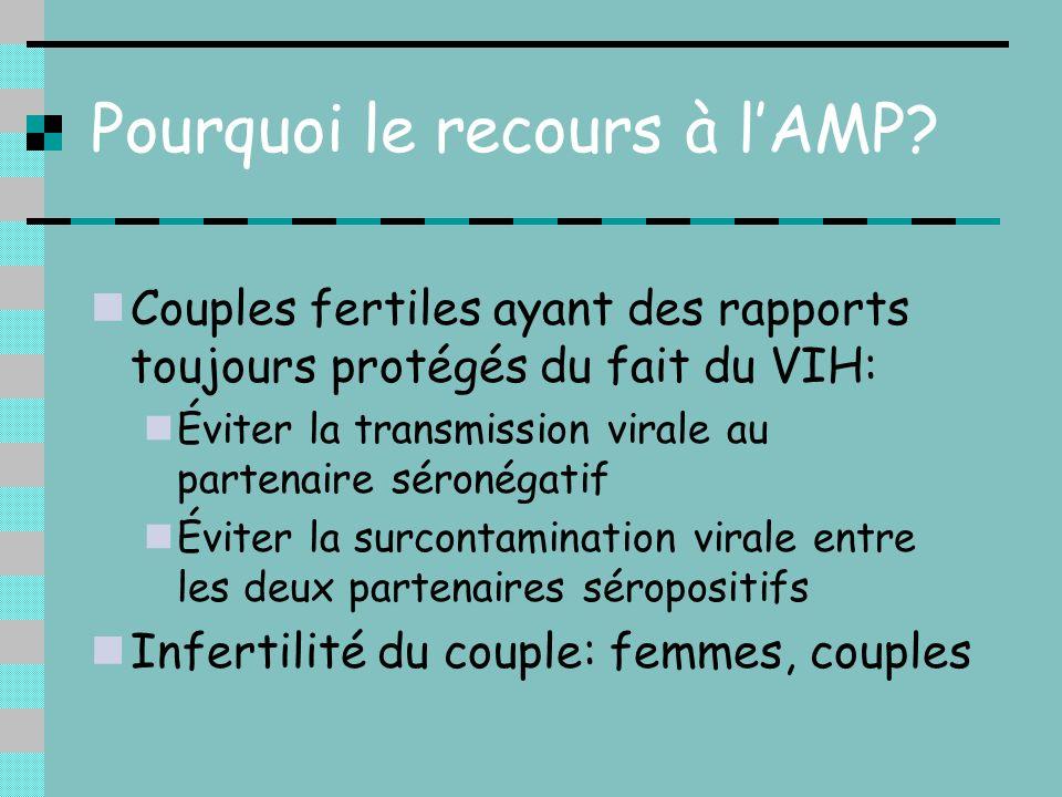Pourquoi le recours à lAMP? Couples fertiles ayant des rapports toujours protégés du fait du VIH: Éviter la transmission virale au partenaire séronéga