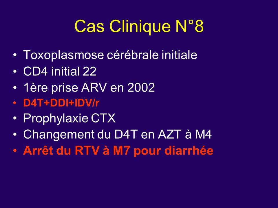 Toxoplasmose cérébrale initiale CD4 initial 22 1ère prise ARV en 2002 D4T+DDI+IDV/r Prophylaxie CTX Changement du D4T en AZT à M4 Arrêt du RTV à M7 po