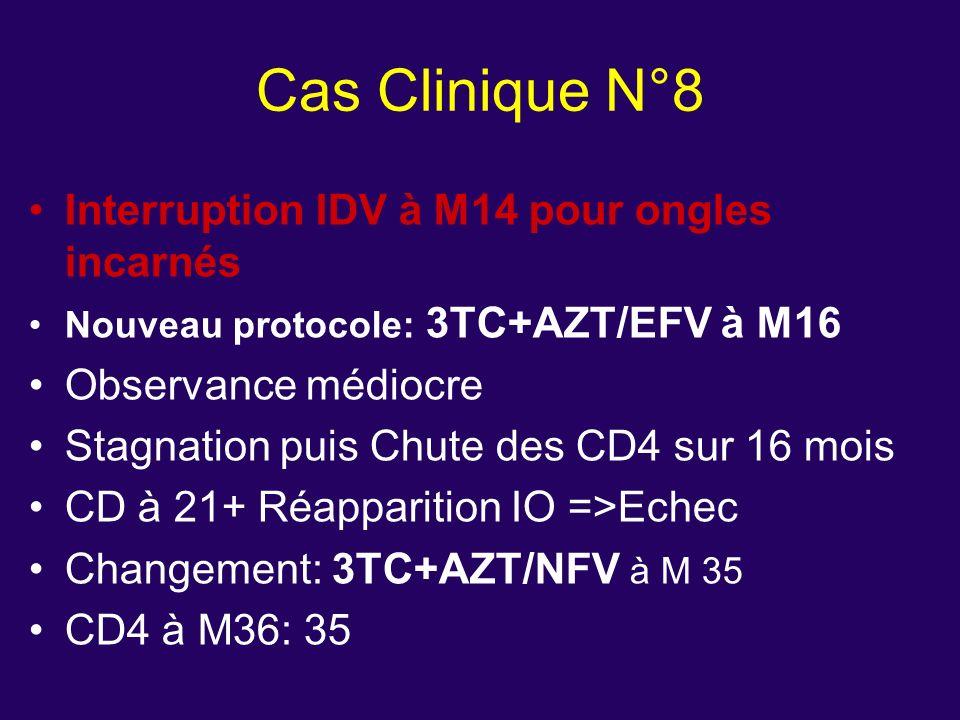 Interruption IDV à M14 pour ongles incarnés Nouveau protocole: 3TC+AZT/EFV à M16 Observance médiocre Stagnation puis Chute des CD4 sur 16 mois CD à 21