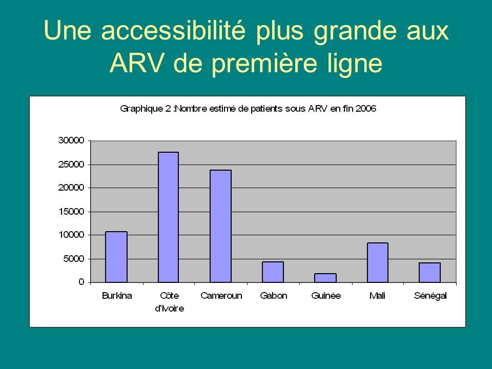 Une accessibilité plus grande aux ARV de première ligne
