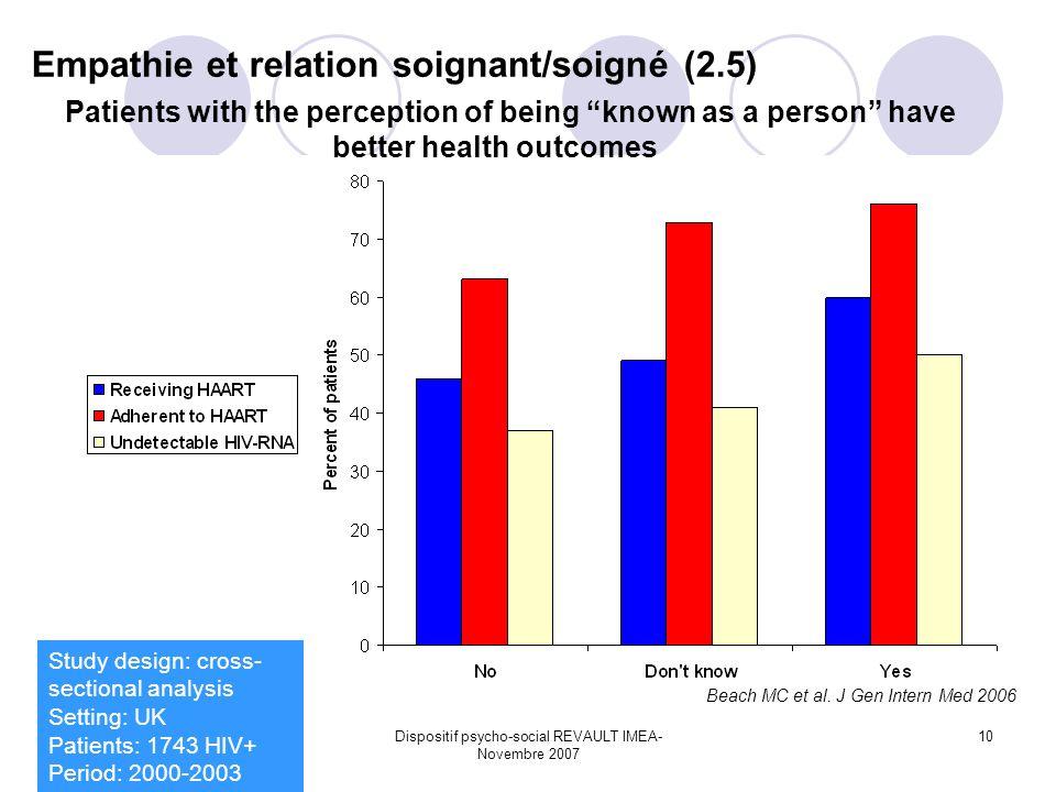Dispositif psycho-social REVAULT IMEA- Novembre 2007 10 Beach MC et al. J Gen Intern Med 2006 Study design: cross- sectional analysis Setting: UK Pati