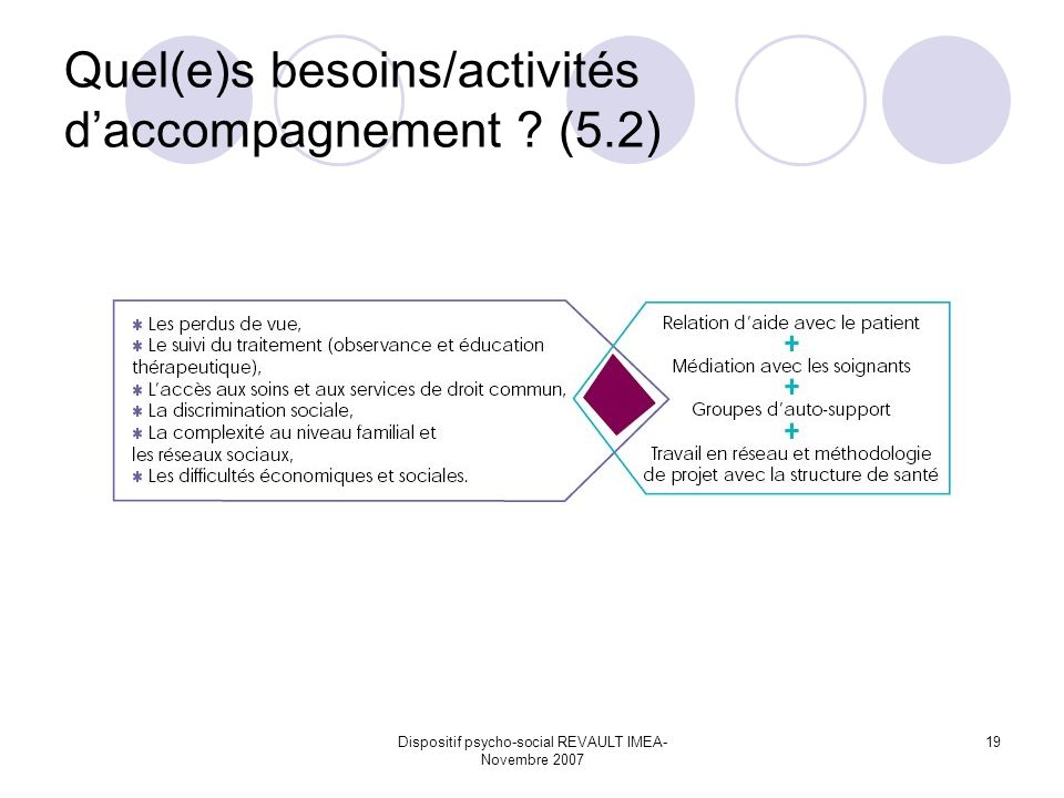 Dispositif psycho-social REVAULT IMEA- Novembre 2007 19 Quel(e)s besoins/activités daccompagnement ? (5.2)