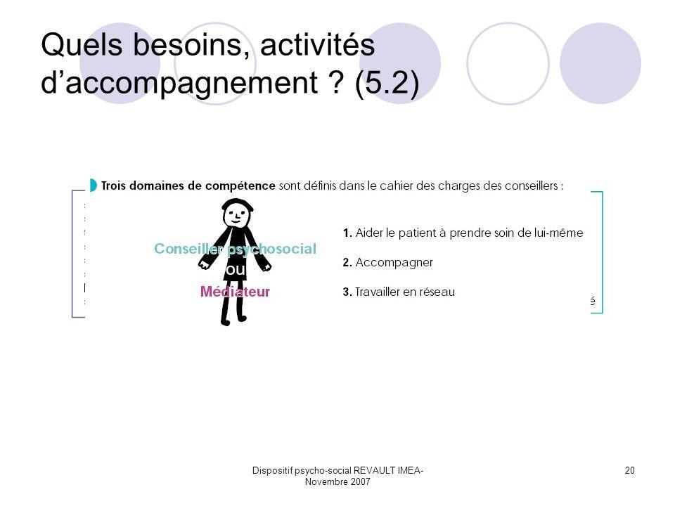 Dispositif psycho-social REVAULT IMEA- Novembre 2007 20 Quels besoins, activités daccompagnement ? (5.2)