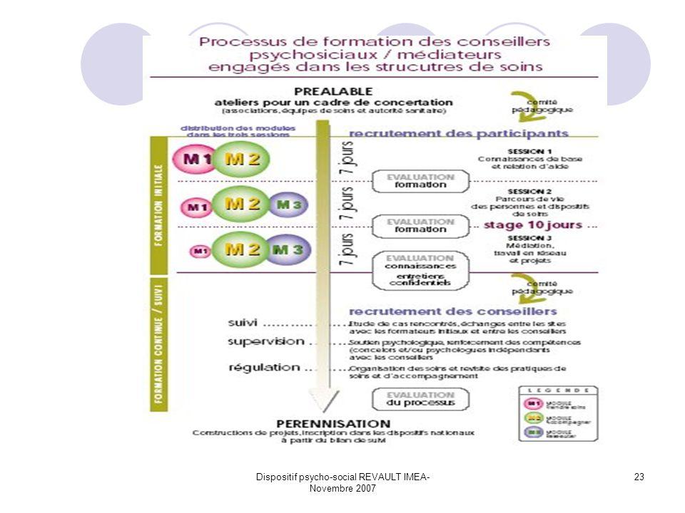 Dispositif psycho-social REVAULT IMEA- Novembre 2007 23