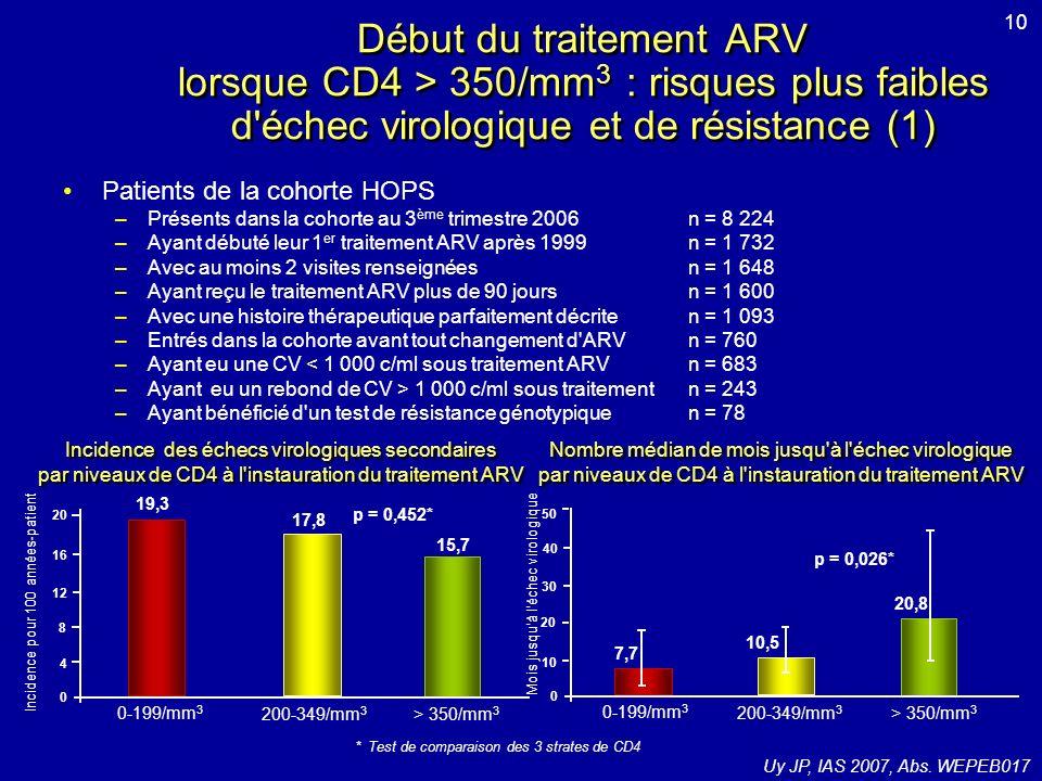 Etudes DUET-1 et DUET-2 : etravirine (ETV) versus placebo chez des patients prétraités Critères de sélection : –CV > 5 000 c/ml –Traitement ARV stable 8 semaines, non modifié jusquà J0 – 3 mutations primaires IP à la visite de sélection – 1 mutation INNTI à la visite de sélection ou sur génotype antérieur Critère de jugement principal = % CV < 50 c/ml lorsque tous les patients ont atteints S24 ou arrêté létude 48 semaines de traitement avec 48 semaines dextension optionnelle ETV + TO (n = 300 par étude) Placebo + TO (n = 300 par étude) Analyse principale S24 600 patients dans chaque étude TO = DRV/r + INTIs optimisés ± ENF Randomisation 1:1 Mills A, IAS 2007, Abs.