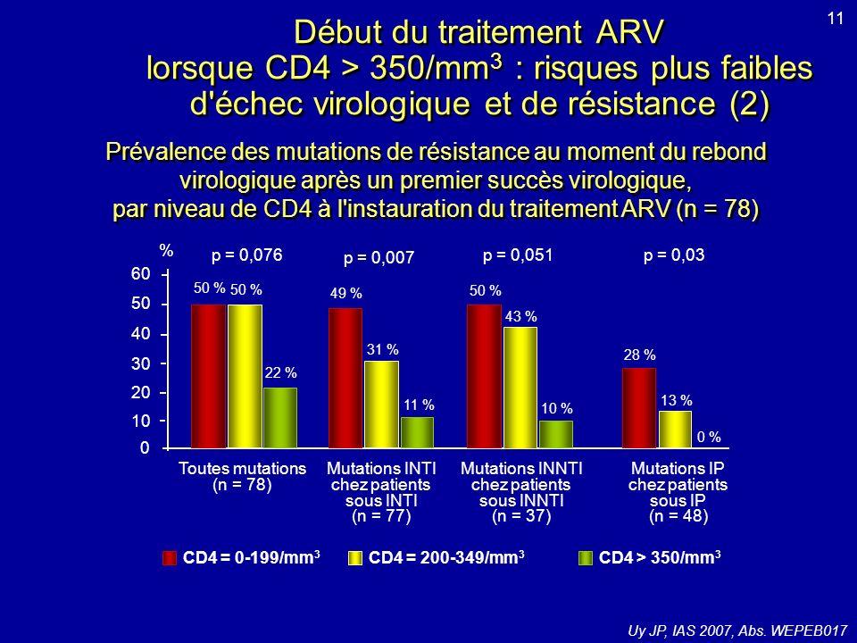Etudes DUET-1 et DUET-2 : caractéristiques des patients et données à linclusion DUET-1DUET-2 ETV + TO (n = 304) Placebo + TO (n = 308) ETV + TO (n = 295) Placebo + TO (n = 296) Homme87 %86 %94 %92 % Caucasien65 % 77 %76 % CV médiane (log 10 c/ml)4,8 (2,7-6,2)4,9 (2,4-6,5)4,8 (3,0-6,8)4,8 (2,2-6,3) CD4 médiane (/mm 3 )99 (1-789)109 (1-694)100 (1-708)108 (0-912) ATCD 10–15 ARVs67 %65 %62 %67 % Antécédent traitement par darunavir/r5 % 3 %5 2 mutations de R à INNTI66 %67 %65 % 4 mutations primaires IP60 %59 %65 %66 % Utilisation ENF (total)40 %41 %52 %53 % Utilisation ENF de novo24 %26 %27 % Score de sensibilité phénotypique = 015 % 16 % Score de sensibilité phénotypique = 135 %31 %35 %42 % 75 Mills A, IAS 2007, Abs.