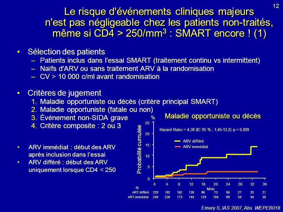 Patients prétraités en succès Traitements antirétroviraux