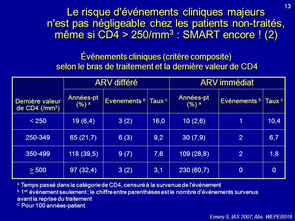 Etude BICOMBO : switch dINTI chez des patients virologiquement contrôlés : Kivexa ® versus Truvada ® (1) 335 patients sous HAART contenant 3TC avec CV < 200 c/ml 6 mois Randomisation 1:1 stratifiée sur INNTI et IP dans le schéma en cours = changement des INTIs pour KVX ou TVD Evaluation à S48 –Critère principal = échec (rebond CV > 200 c/ml, arrêt de traitement, perdu de vue, événement SIDA, décès) KVX = 19 % vs TVD = 13 % (IC 95 % de la : -2,0 ; 14) non-infériorité non démontrée –Critère secondaire = échec virologique (rebond CV > 200 c/ml) KVX = 2,4 % vs TVD = 0 % (IC 95 % de la : 0,05 ; 6,0) non-infériorité de KVX –Les 4 échecs virologiques sont tous survenus sous KVX (+ NVP ou EFV) –Evolution médiane CD4 : KVX = +44/mm 3 vs TVD = -3/mm 3 –9 HSR dans groupe KVX, et 2 cas de toxicité rénale dans groupe TVD –Modification TG, cholestérol total et LDL-cholestérol significativement en faveur de TVD, modification HDL-cholestérol en faveur de KVX –Evolution médiane clairance créatinine : KVX = +1,3 ml/min/1,73m 2 vs TVD = -0,5 ml/min/1,73m 2 Martinez E, IAS 2007, Abs.