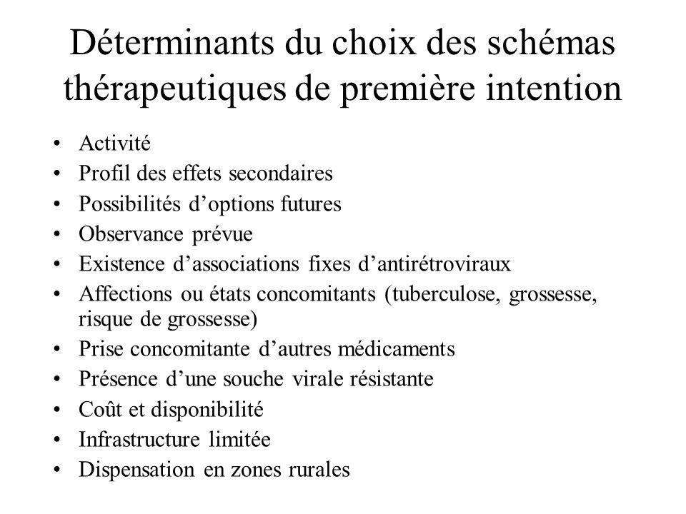 Déterminants du choix des schémas thérapeutiques de première intention Activité Profil des effets secondaires Possibilités doptions futures Observance