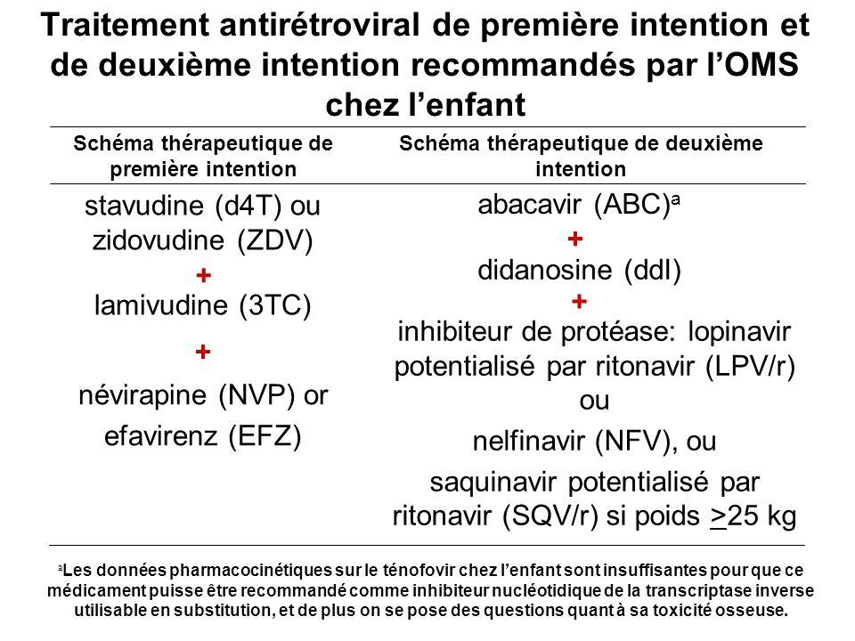 Traitement antirétroviral de première intention et de deuxième intention recommandés par lOMS chez lenfant inhibiteur de protéase: lopinavir potential