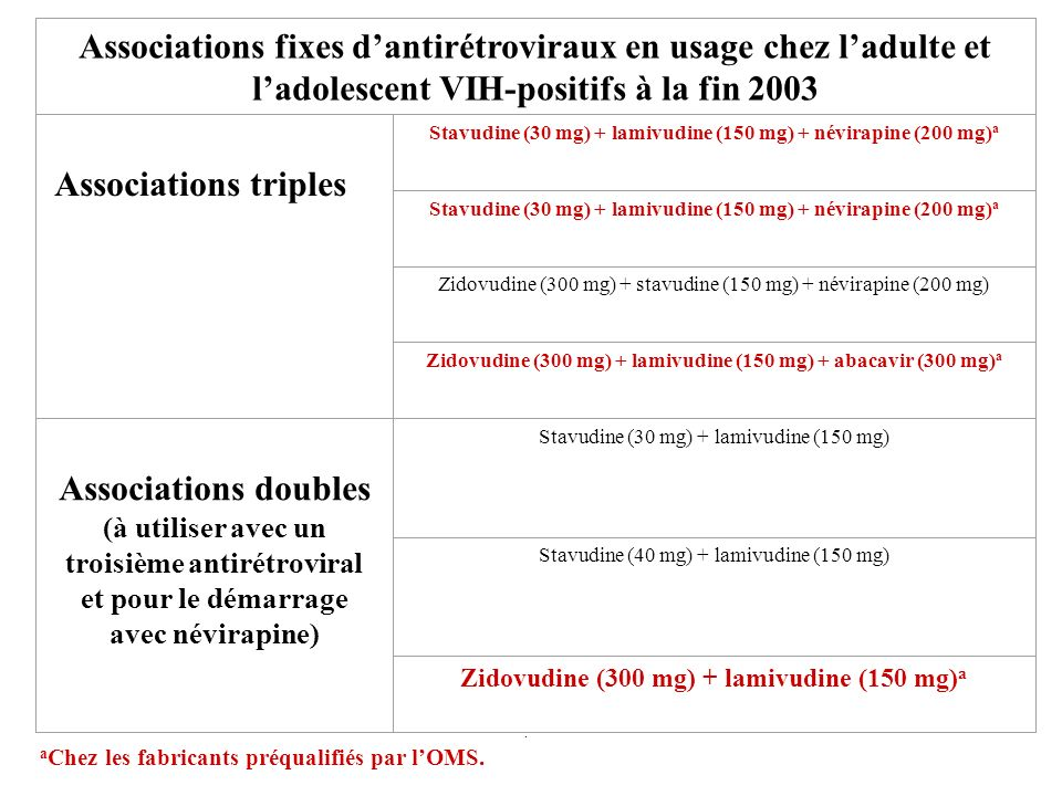 Associations fixes dantirétroviraux en usage chez ladulte et ladolescent VIH-positifs à la fin 2003 Associations triples Stavudine (30 mg) + lamivudin
