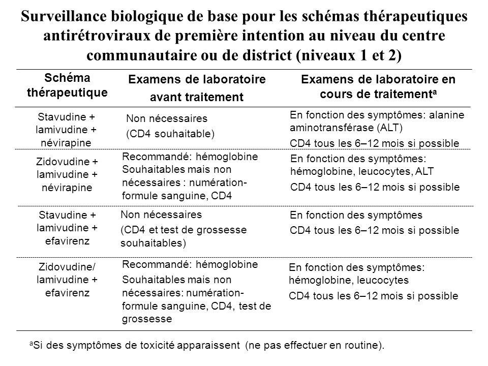Surveillance biologique de base pour les schémas thérapeutiques antirétroviraux de première intention au niveau du centre communautaire ou de district