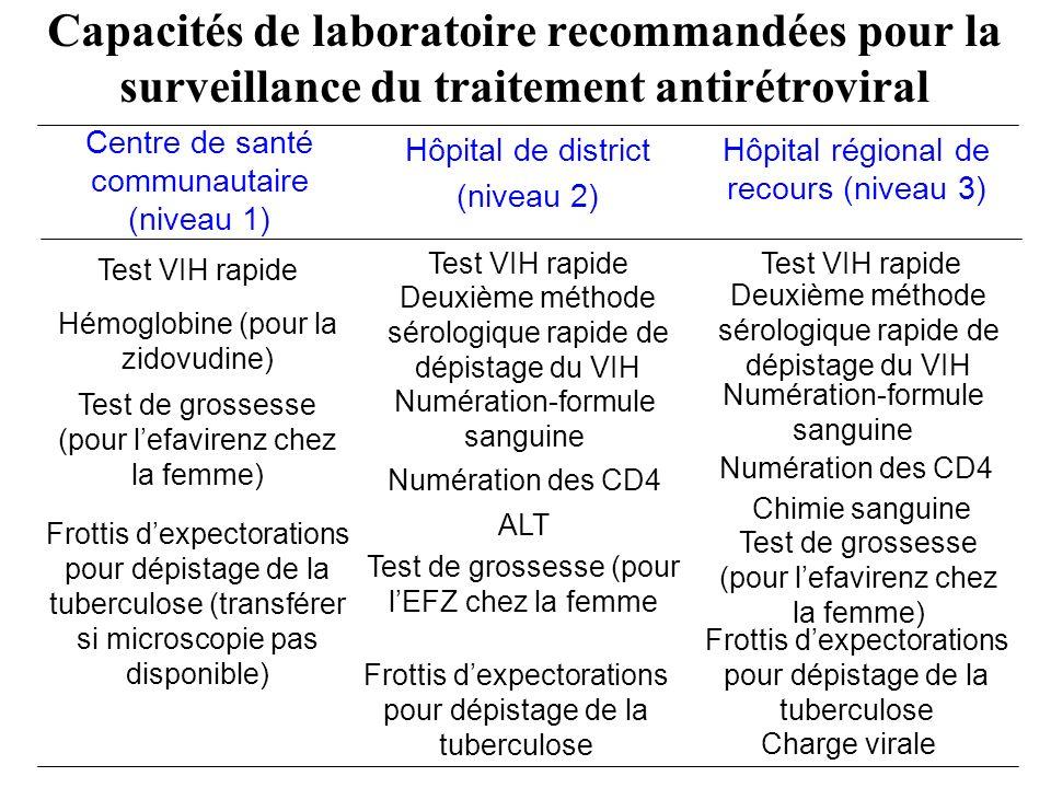 Frottis dexpectorations pour dépistage de la tuberculose ALT Test de grossesse (pour lEFZ chez la femme Capacités de laboratoire recommandées pour la