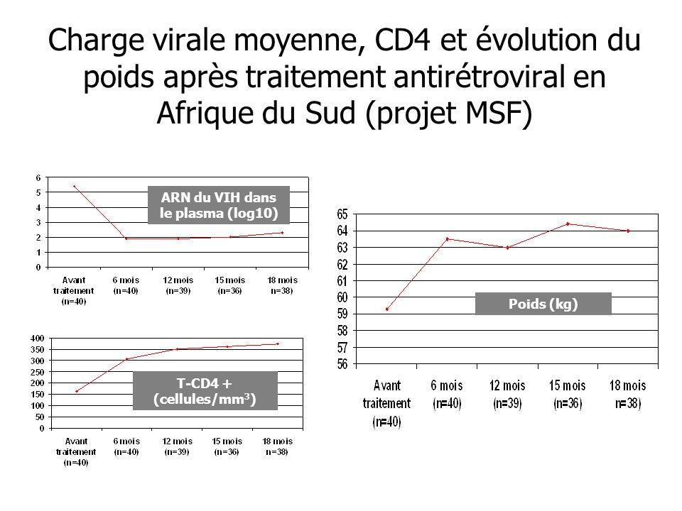 Charge virale moyenne, CD4 et évolution du poids après traitement antirétroviral en Afrique du Sud (projet MSF) ARN du VIH dans le plasma (log10) T-CD