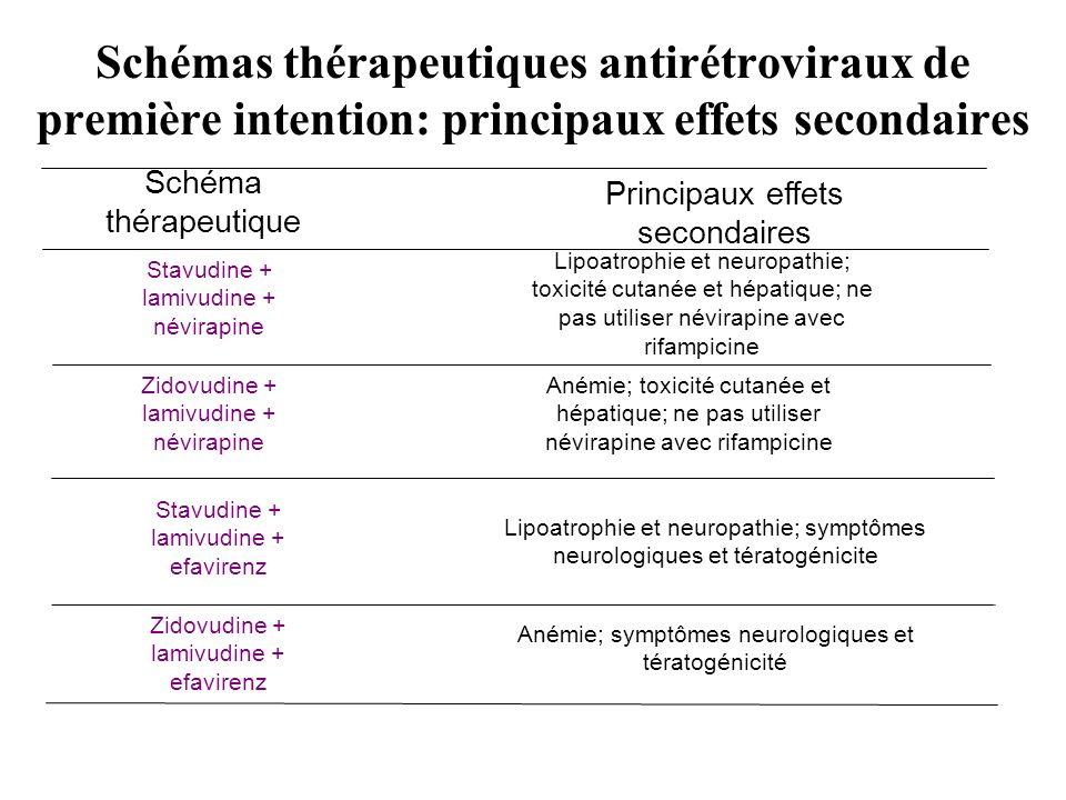 Schémas thérapeutiques antirétroviraux de première intention: principaux effets secondaires Anémie; symptômes neurologiques et tératogénicité Zidovudi