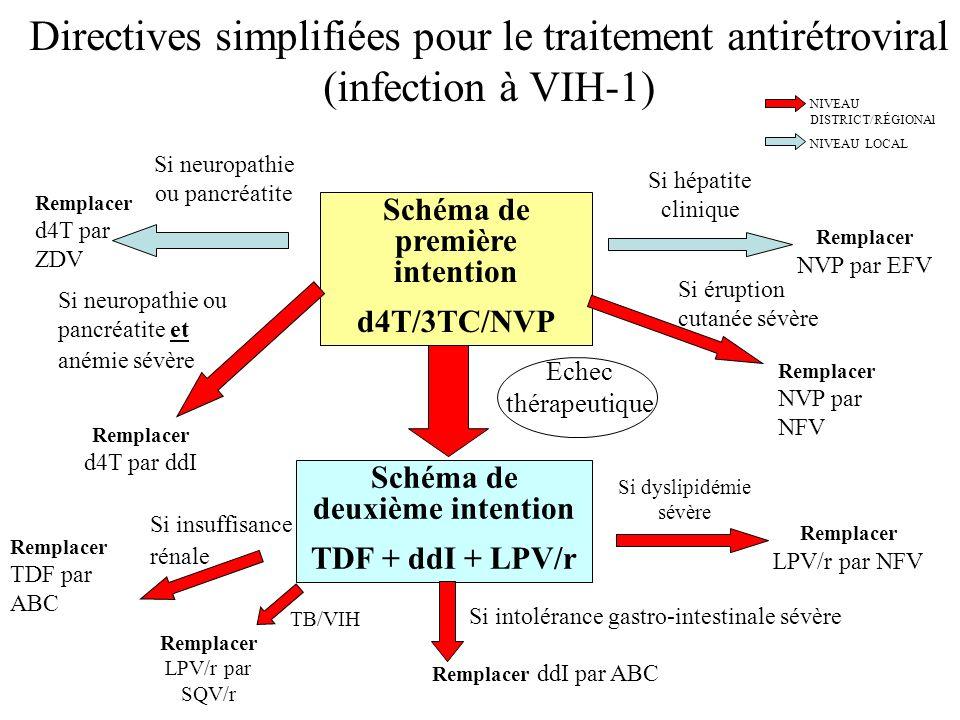 Directives simplifiées pour le traitement antirétroviral (infection à VIH-1) Schéma de première intention d4T/3TC/NVP Schéma de deuxième intention TDF