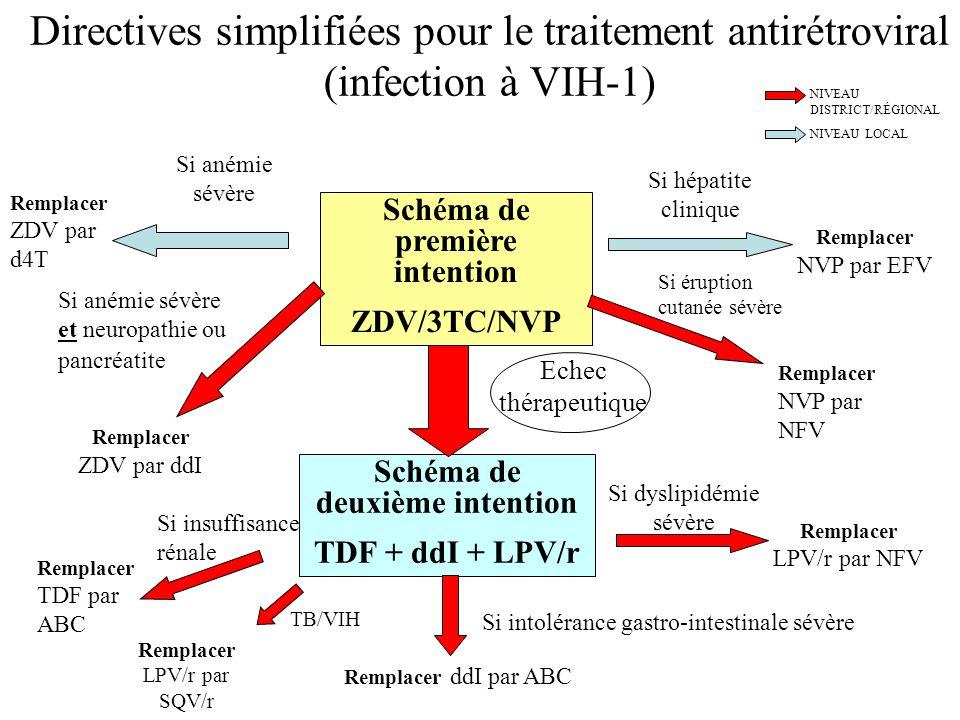 Directives simplifiées pour le traitement antirétroviral (infection à VIH-1) Schéma de première intention ZDV/3TC/NVP Schéma de deuxième intention TDF
