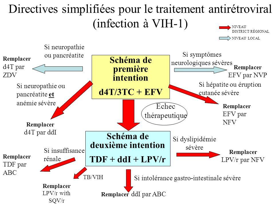 Directives simplifiées pour le traitement antirétroviral (infection à VIH-1) Schéma de première intention d4T/3TC + EFV Schéma de deuxième intention T