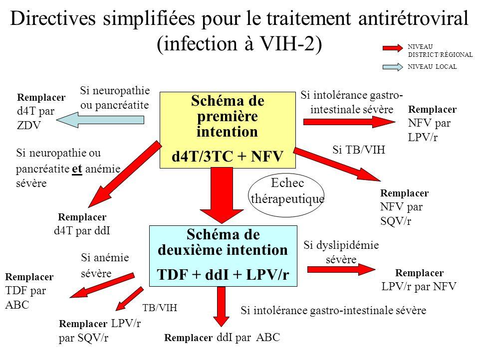 Directives simplifiées pour le traitement antirétroviral (infection à VIH-2) Schéma de première intention d4T/3TC + NFV Schéma de deuxième intention T