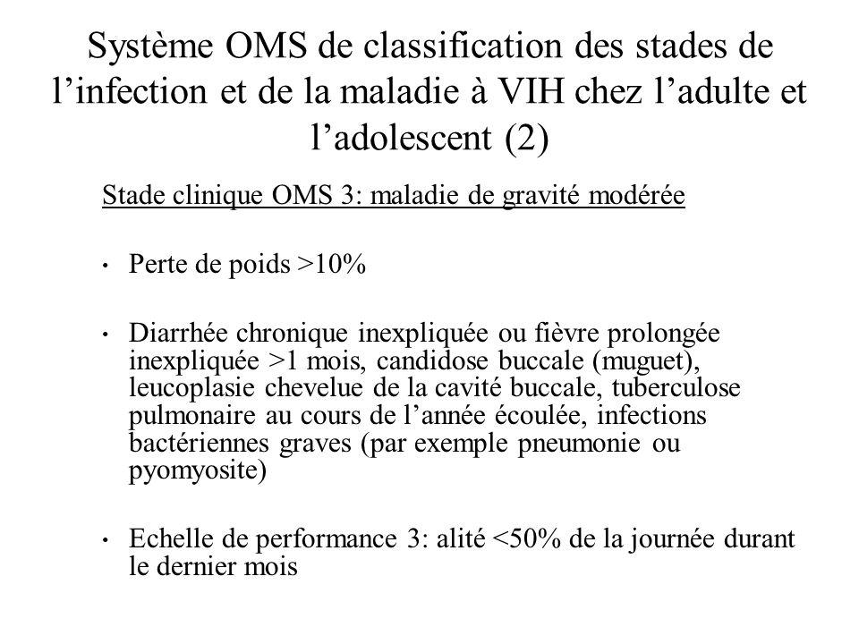 Système OMS de classification des stades de linfection et de la maladie à VIH chez ladulte et ladolescent (3) Stade clinique OMS 4: maladie grave (SIDA) Syndrome cachectique dû au VIH Pneumopathie à Pneumocystis carinii, toxoplasmose cérébrale, cryptosporidiose avec diarrhée >1 mois, cryptococcose extrapulmonaire, maladie à cytomégalovirus dun organe autre que foie, rate ou nodule lymphatique (par exemple rénite), infection par virus herpes simplex mucocutanée ou viscérale, leucoencéphalopathie multifocale progressive, toute mycose endémique disséminée, candidose de loesophage, de la trachée, des bronches, mycobactériose atypique à Mycobacterium tuberculosis (disséminée ou pulmonaire), septicémie à salmonelle non typhoïdique, tuberculose extrapulmonaire, lymphome, sarcome de Kaposi, encéphalopathie à VIH Echelle de performance 4: alité > 50% de la journée durant le dernier mois