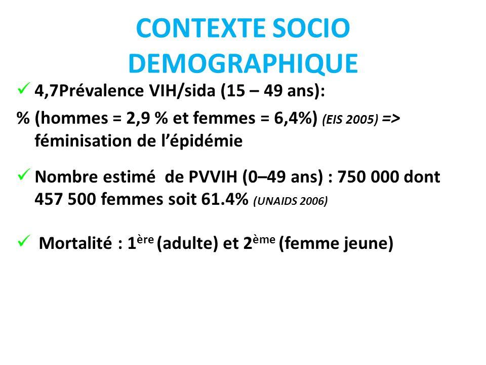 CONTEXTE SOCIO DEMOGRAPHIQUE 4,7Prévalence VIH/sida (15 – 49 ans): % (hommes = 2,9 % et femmes = 6,4%) (EIS 2005) => féminisation de lépidémie Nombre estimé de PVVIH (0–49 ans) : 750 000 dont 457 500 femmes soit 61.4% (UNAIDS 2006) Mortalité : 1 ère (adulte) et 2 ème (femme jeune)